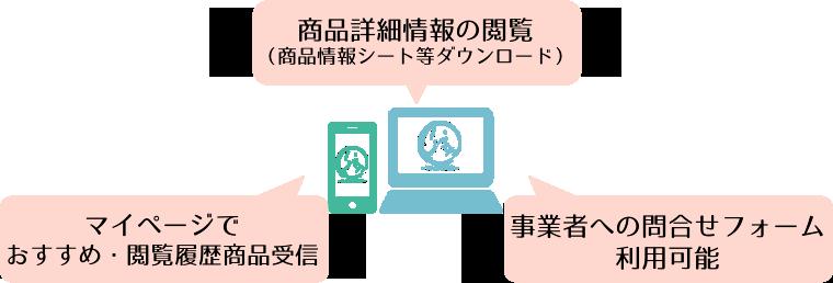 バイヤー専用の機能イメージ